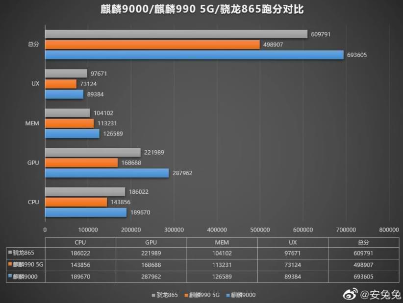 Huawei Kirin 9000 utilizará una GPU de 24 núcleos