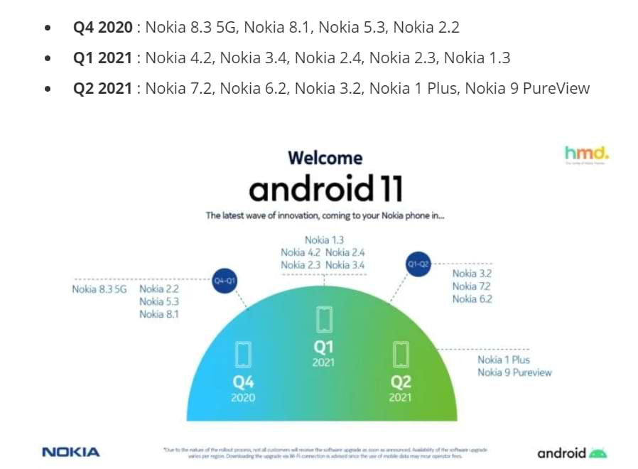 List of Nokia devices that receive Android 11 update and their schedule