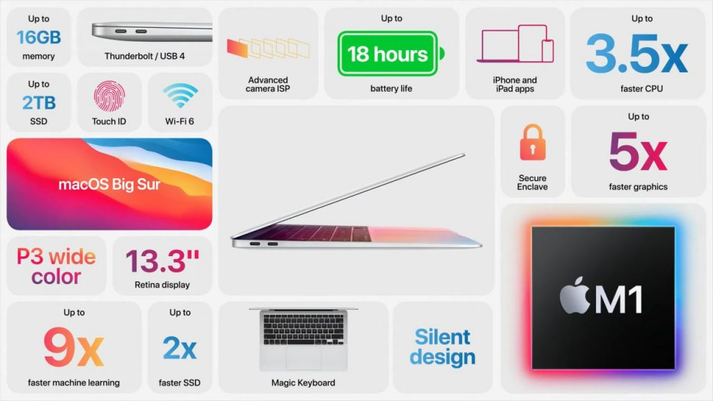 Apple Officially Announces the Latest MacBook Air Equipped with the M1 Chipset
