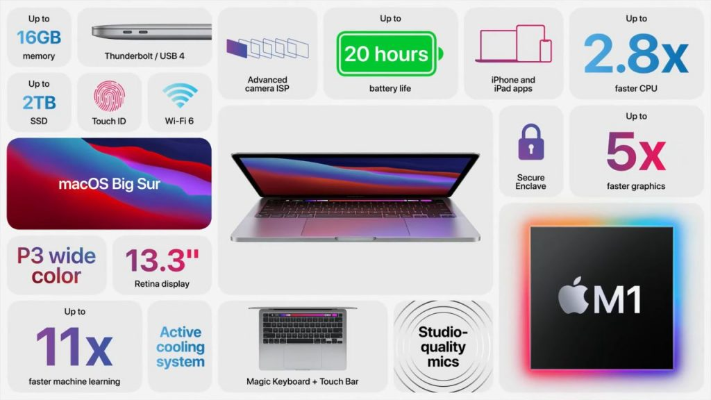 Apple's New MacBook Pro with the M1 Chipset Has Up to 17 Hours of Life